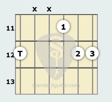 E Suspended 2 Guitar Chord   Standard Guitar