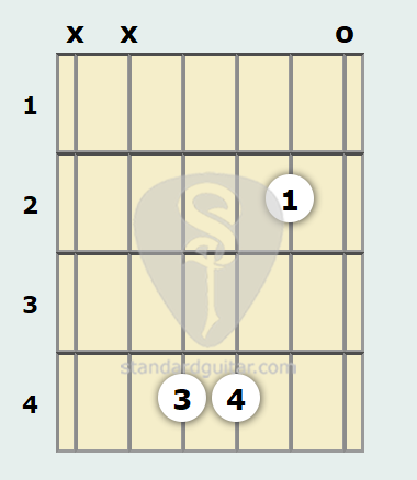 F# 7th Sus4 Guitar Chord | Standard Guitar