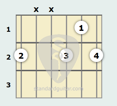 F# Diminished Guitar Chord | Standard Guitar