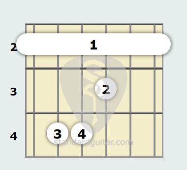F# Major Guitar Chord | Standard Guitar