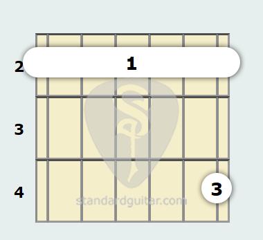 F# Minor 11th Guitar Chord   Standard Guitar