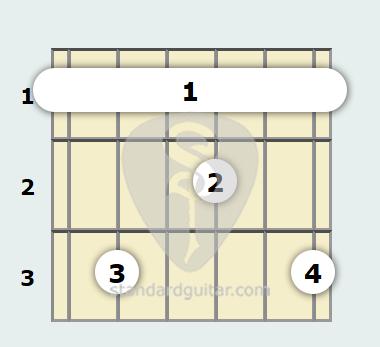 F 9th Guitar Chord | Standard Guitar