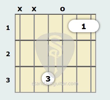 F Suspended 2 Guitar Chord   Standard Guitar