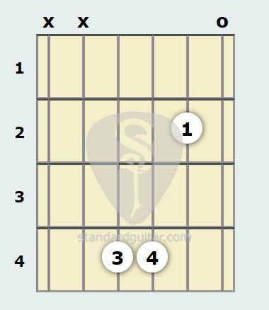G Flat 7th sus4 Guitar Chord | Standard Guitar