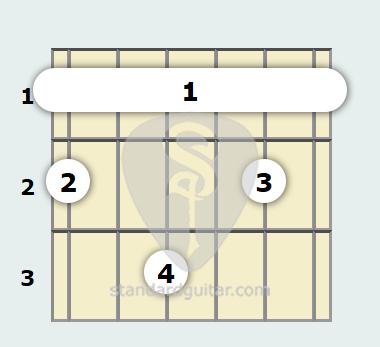 G Flat Major 9th Guitar Chord | Standard Guitar
