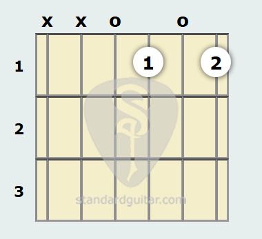 G Diminished 7th Guitar Chord Standard Guitar
