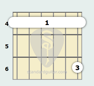 G Minor 11th Guitar Chord Standard Guitar