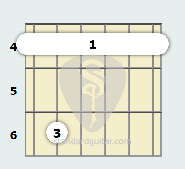 G# Minor 7th Guitar Chord | Standard Guitar