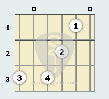 G 13th Sus4 Guitar Chord | Standard Guitar