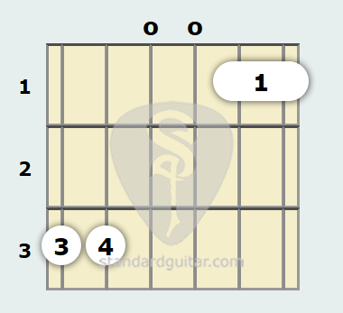 G 7th Sus4 Guitar Chord | Standard Guitar