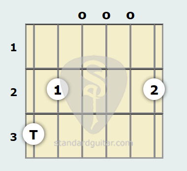 G Major 7th Guitar Chord | Standard Guitar