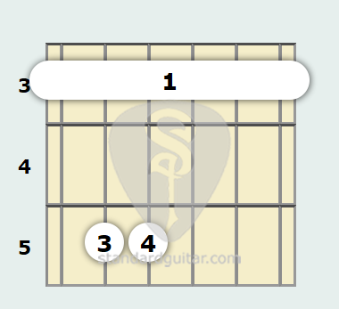 G Minor Guitar Chord Standard Guitar