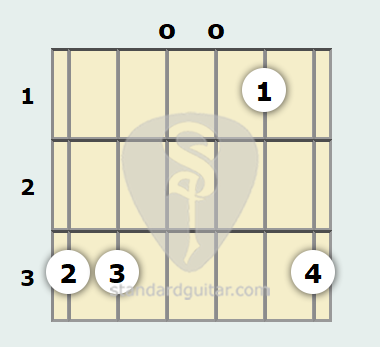 G Suspended Guitar Chord | Standard Guitar