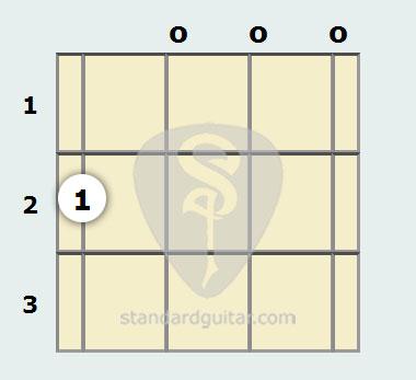 A Suspended Mandolin Chord | Standard Guitar
