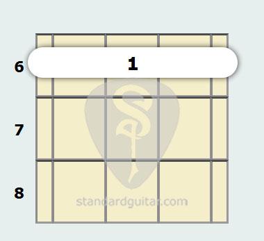B Flat Minor 11th Mandolin Chord Standard Guitar