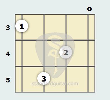 C# Diminished 7th Mandolin Chord   Standard Guitar