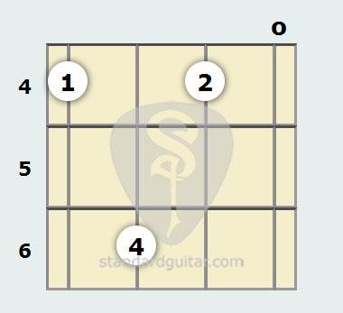 C Minor 7th Mandolin Chord Standard Guitar