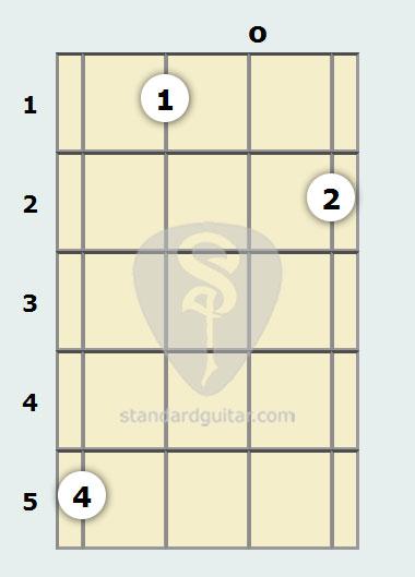 C Diminished 7th Mandolin Chord Standard Guitar