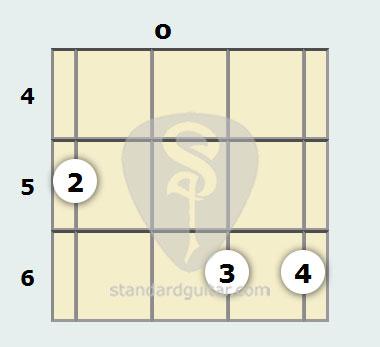 C Minor 9th Mandolin Chord   Standard Guitar