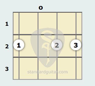 D 6th Mandolin Chord | Standard Guitar