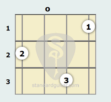 D Minor 7th Mandolin Chord Standard Guitar