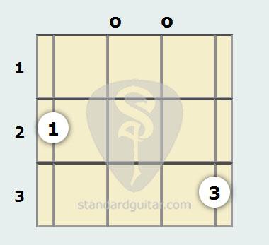 D Suspended Mandolin Chord Standard Guitar