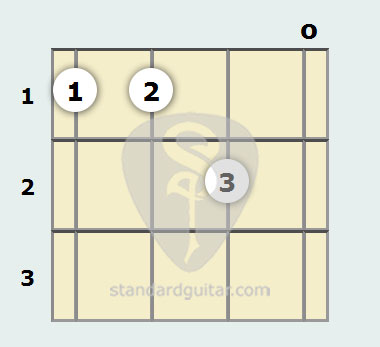 E Major 7th Mandolin Chord Standard Guitar