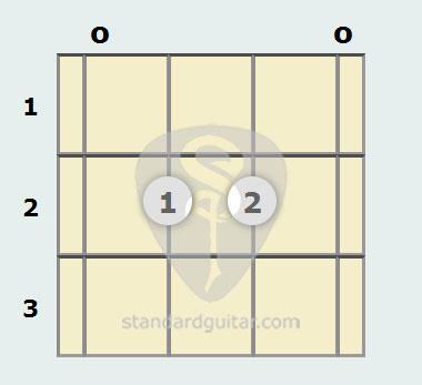 E Minor Mandolin Chord Standard Guitar