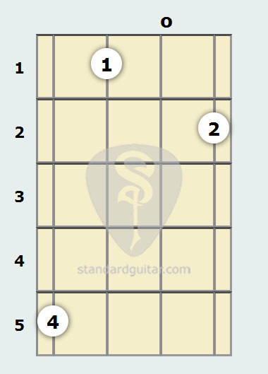 F Diminished 7th Mandolin Chord Standard Guitar