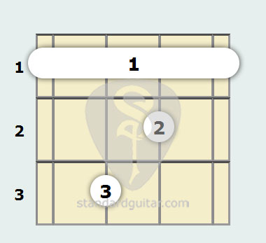 F Diminished Mandolin Chord Standard Guitar