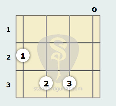 F Major 7th Mandolin Chord Standard Guitar