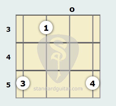 F Major Mandolin Chord | Standard Guitar