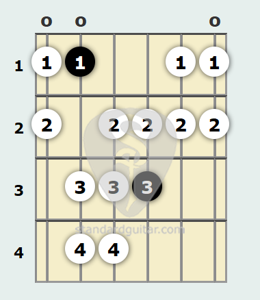 A# Gypsy Scale | Standard Guitar