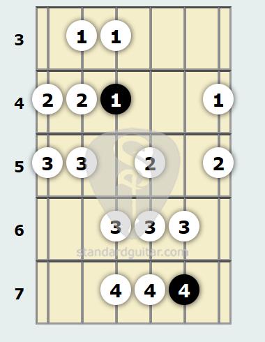 F# Gypsy Scale | Standard Guitar